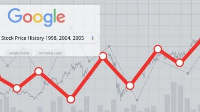 image result for Google Stock Price History 1998